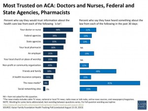 most-trusted-on-aca-doctors-and-nurses-federal-and-state-agencies-pharmacists-polling